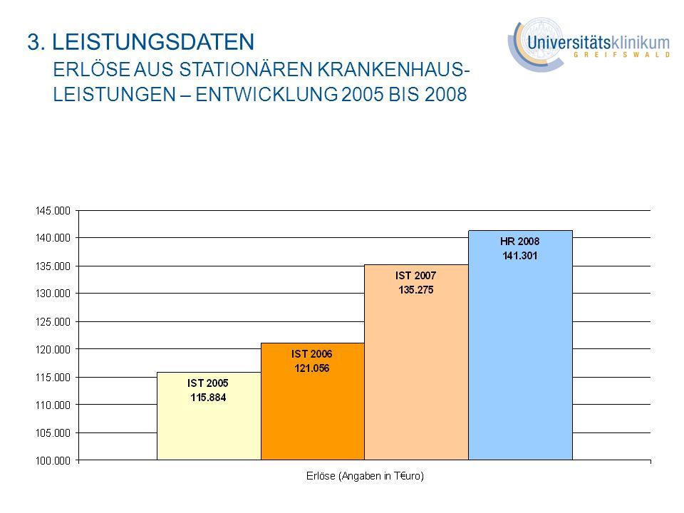 3. LEISTUNGSDATEN ERLÖSE AUS STATIONÄREN KRANKENHAUS-LEISTUNGEN – ENTWICKLUNG 2005 BIS 2008