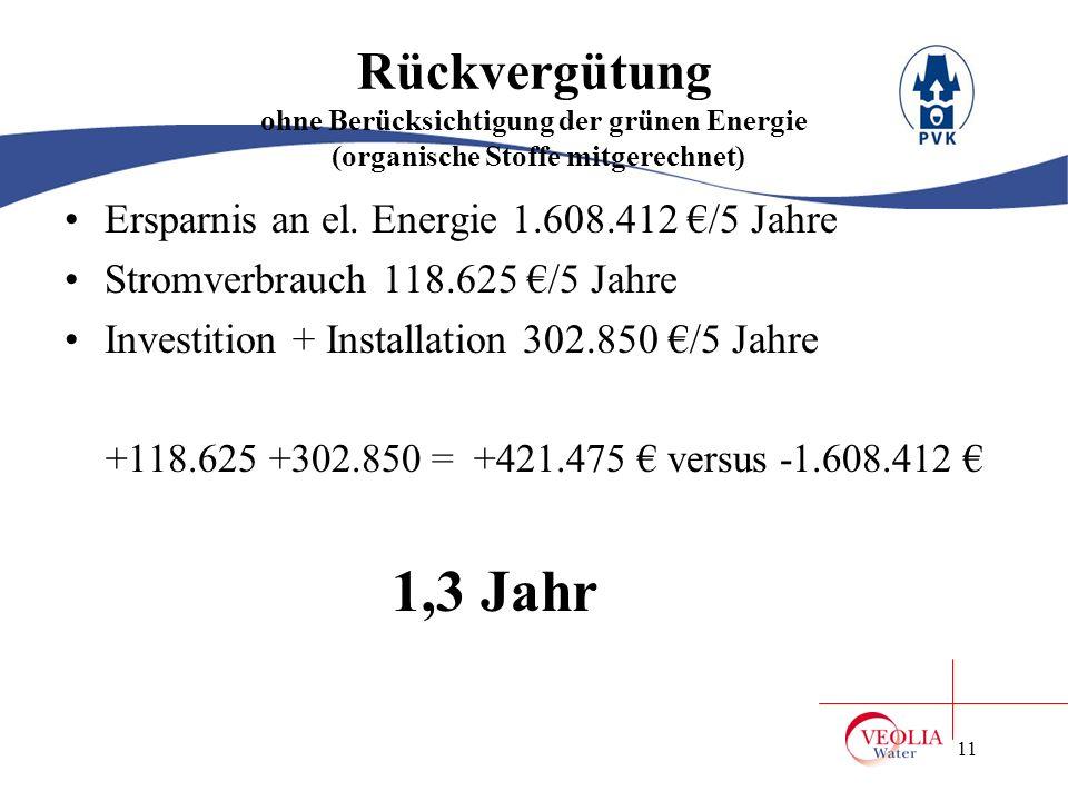 Rückvergütung ohne Berücksichtigung der grünen Energie (organische Stoffe mitgerechnet)