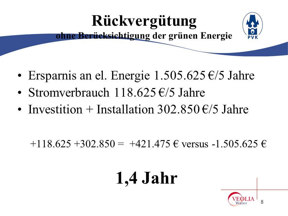 Rückvergütung ohne Berücksichtigung der grünen Energie