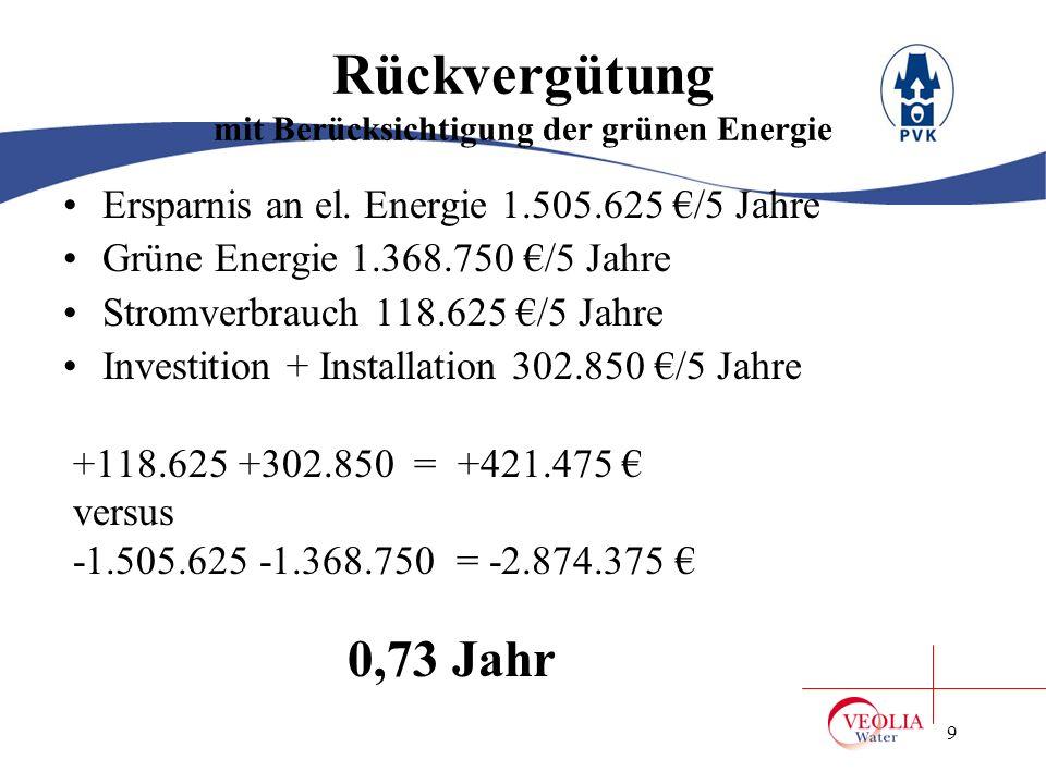 Rückvergütung mit Berücksichtigung der grünen Energie