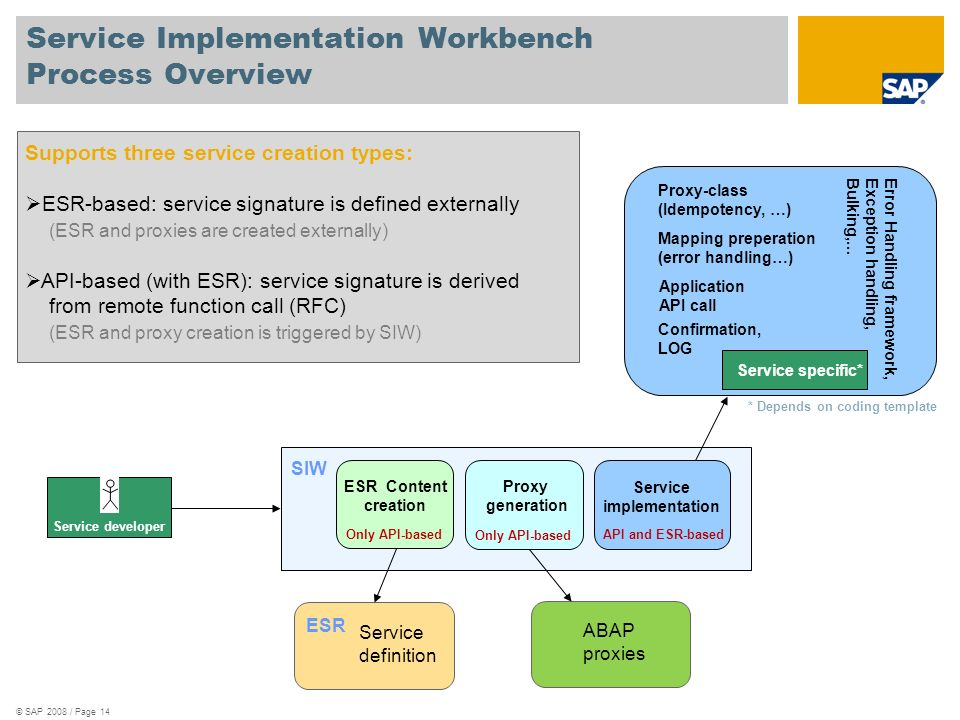 Service Implementation Workbench Process Overview