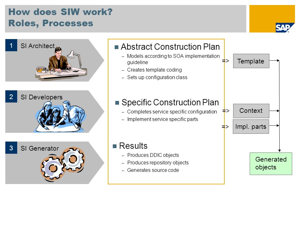 How does SIW work Roles, Processes