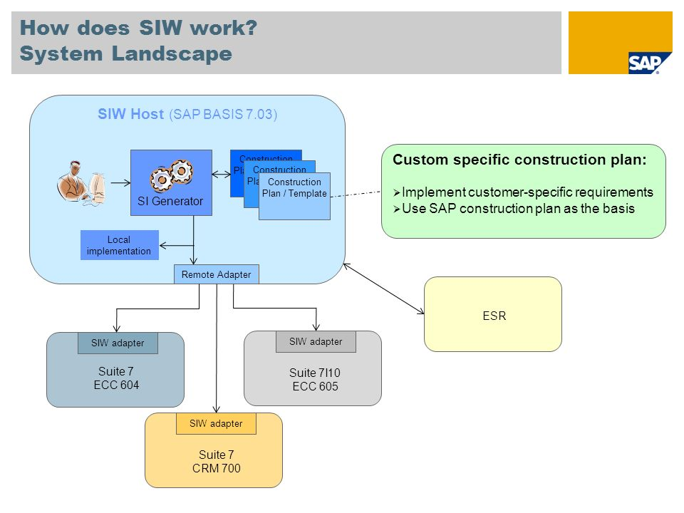 How does SIW work System Landscape