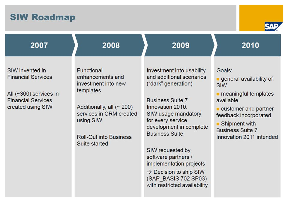 SIW Roadmap