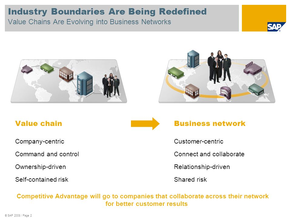 Industry Boundaries Are Being Redefined Value Chains Are Evolving into Business Networks