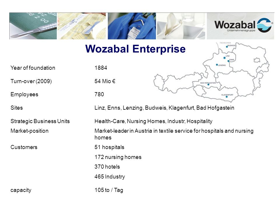 Wozabal Enterprise Year of foundation 1884 Turn-over (2009) 54 Mio €