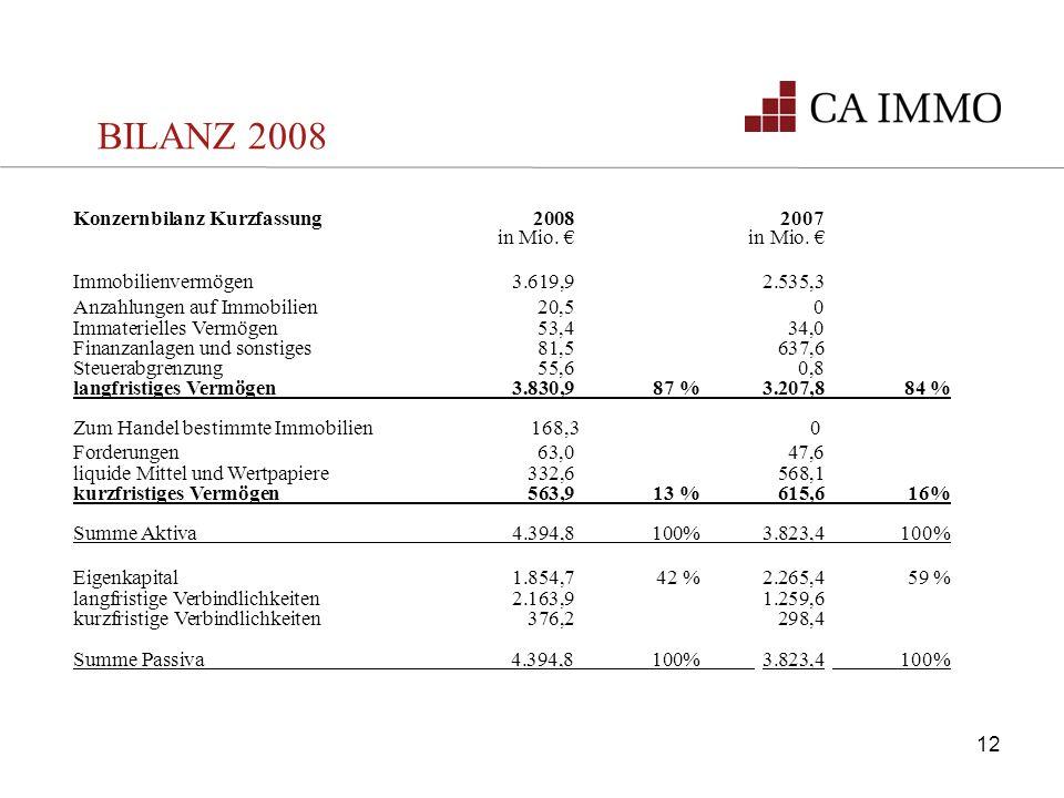 BILANZ 2008 Konzernbilanz Kurzfassung 2008 2007 in Mio. € in Mio. €