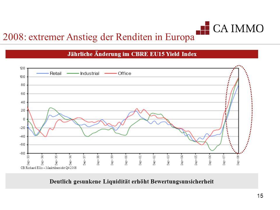 2008: extremer Anstieg der Renditen in Europa