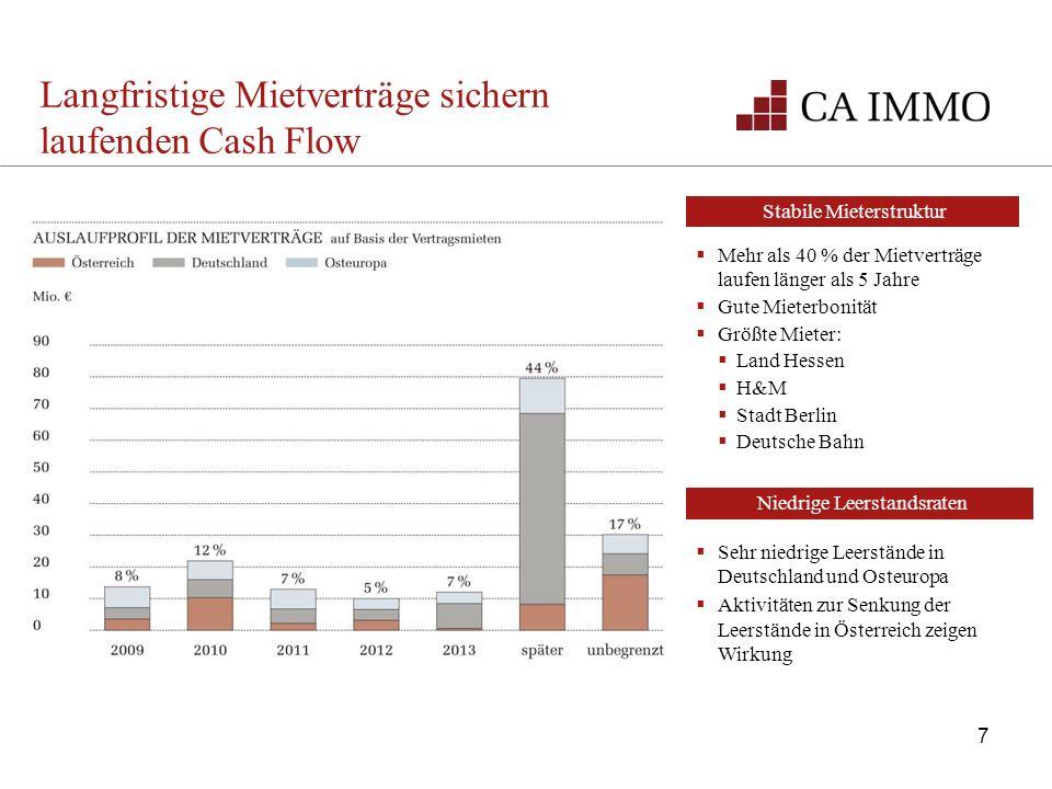 Langfristige Mietverträge sichern laufenden Cash Flow