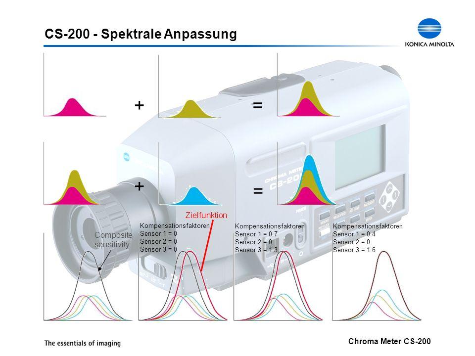 + = + = CS-200 - Spektrale Anpassung Zielfunktion