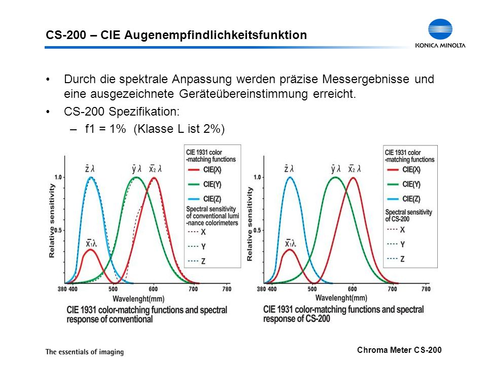 CS-200 – CIE Augenempfindlichkeitsfunktion