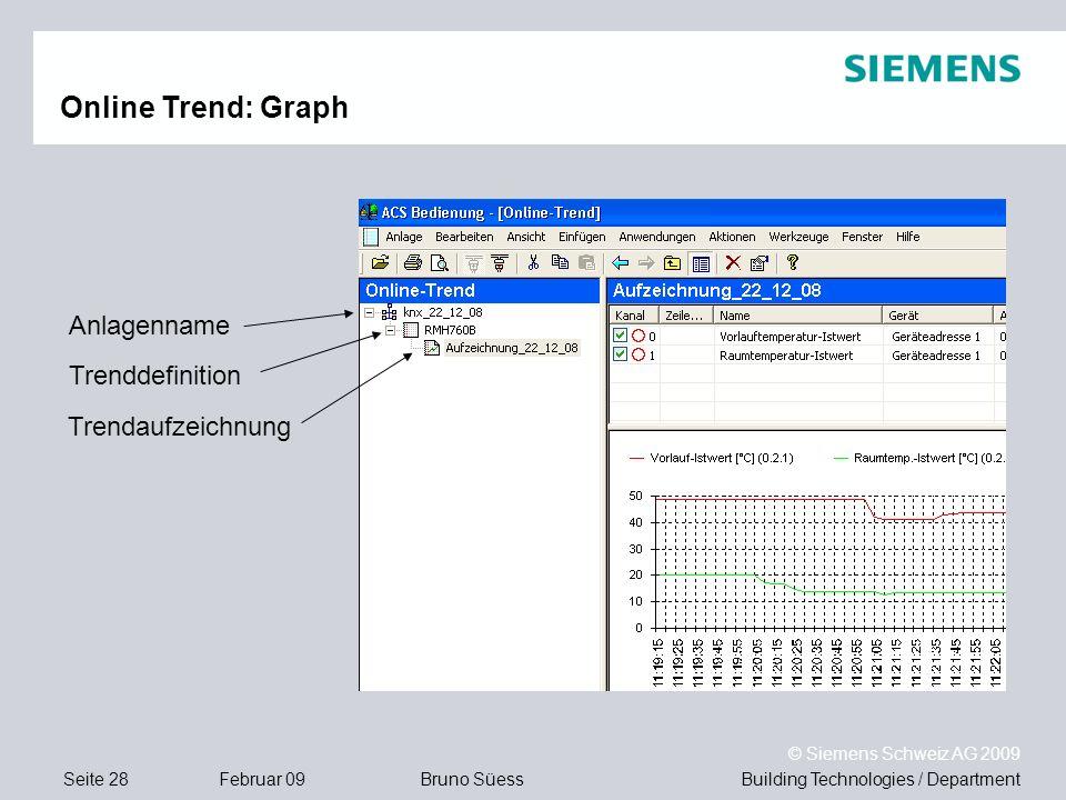Online Trend: Graph Anlagenname Trenddefinition Trendaufzeichnung