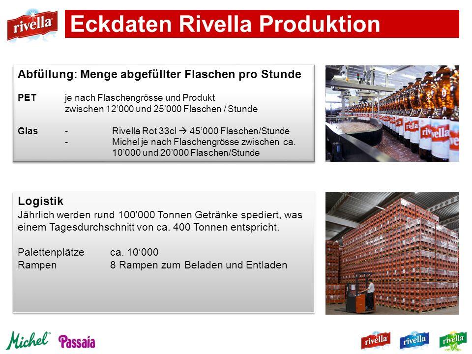 Eckdaten Rivella Produktion