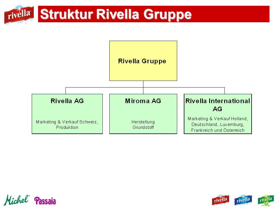 Struktur Rivella Gruppe