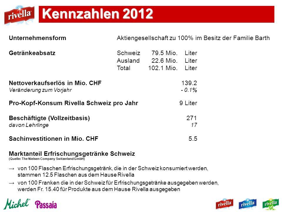 Kennzahlen 2012 Unternehmensform Aktiengesellschaft zu 100% im Besitz der Familie Barth. Getränkeabsatz Schweiz 79.5 Mio. Liter.