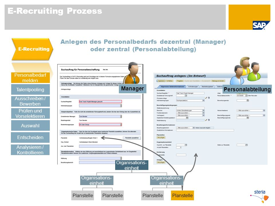 E-Recruiting Prozess E-Recruiting. Anlegen des Personalbedarfs dezentral (Manager) oder zentral (Personalabteilung)