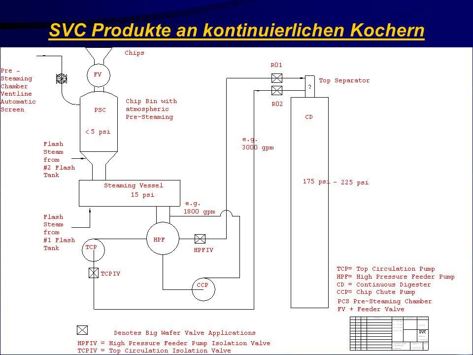 SVC Produkte an kontinuierlichen Kochern