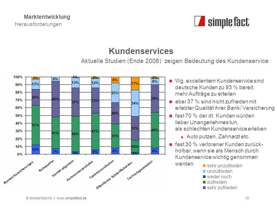 Marktentwicklung Herausforderungen. Kundenservices. Aktuelle Studien (Ende 2006) zeigen Bedeutung des Kundenservice.