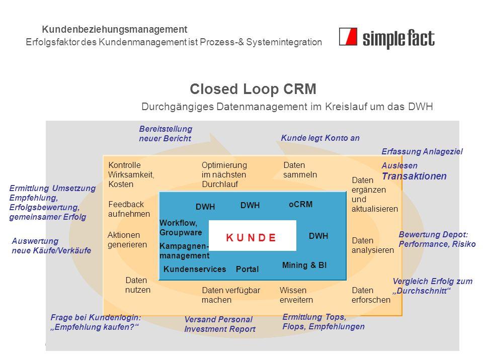 Closed Loop CRM Durchgängiges Datenmanagement im Kreislauf um das DWH