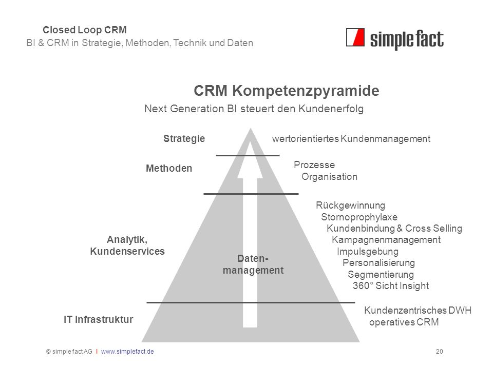 CRM Kompetenzpyramide