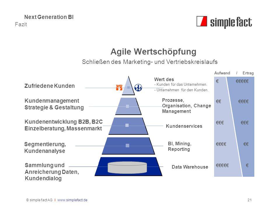 Agile Wertschöpfung Schließen des Marketing- und Vertriebskreislaufs