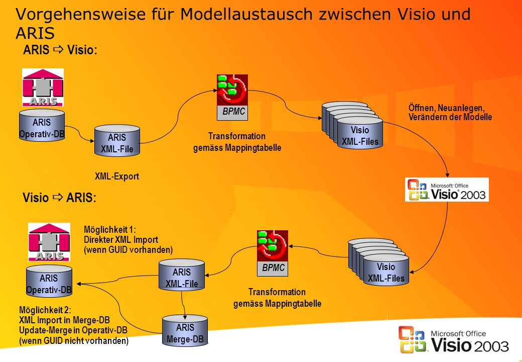 Vorgehensweise für Modellaustausch zwischen Visio und ARIS