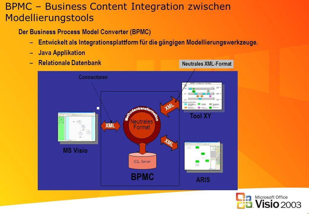 BPMC – Business Content Integration zwischen Modellierungstools
