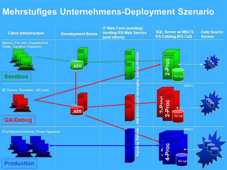 Mehrstufiges Unternehmens-Deployment Szenario