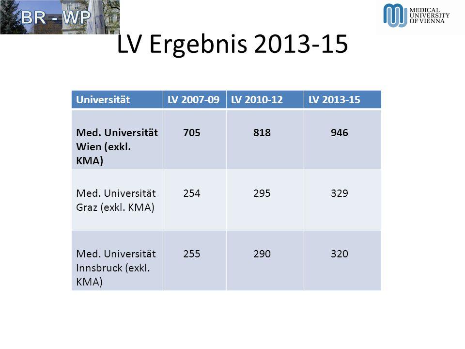 LV Ergebnis 2013-15 Universität LV 2007-09 LV 2010-12 LV 2013-15