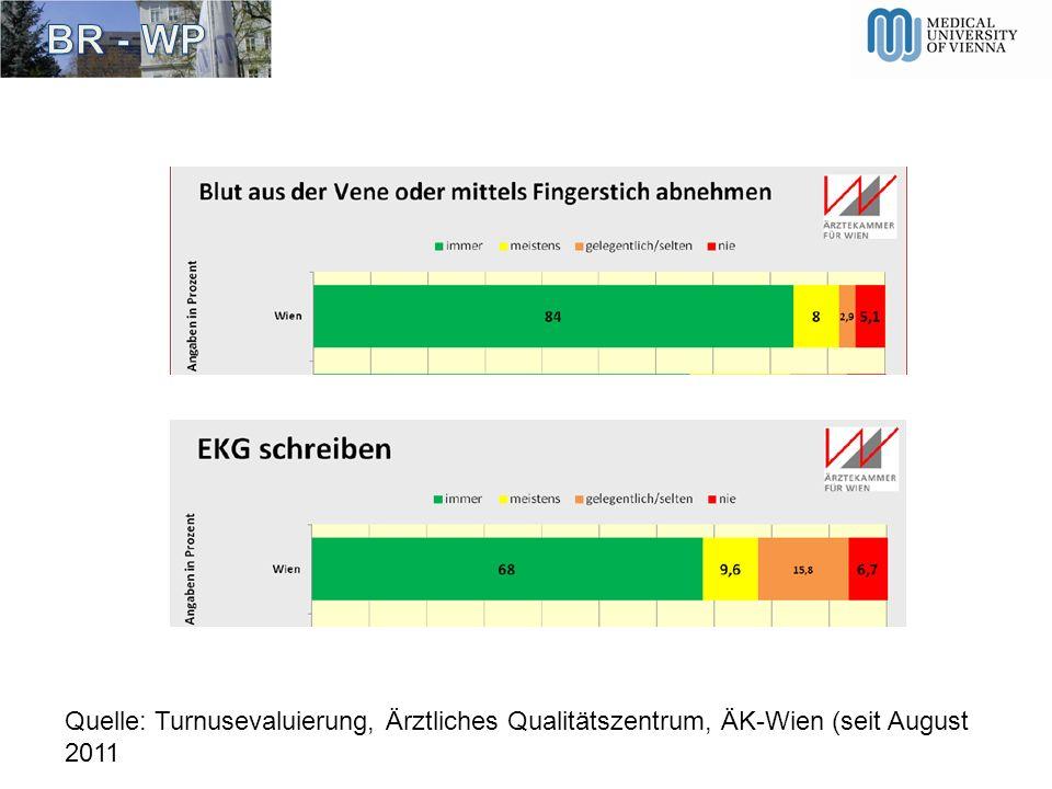 Quelle: Turnusevaluierung, Ärztliches Qualitätszentrum, ÄK-Wien (seit August 2011