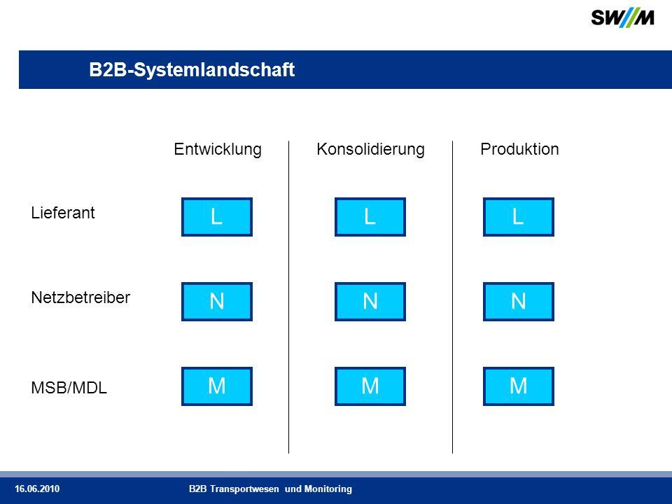 L L L N N N M M M B2B-Systemlandschaft Entwicklung Konsolidierung