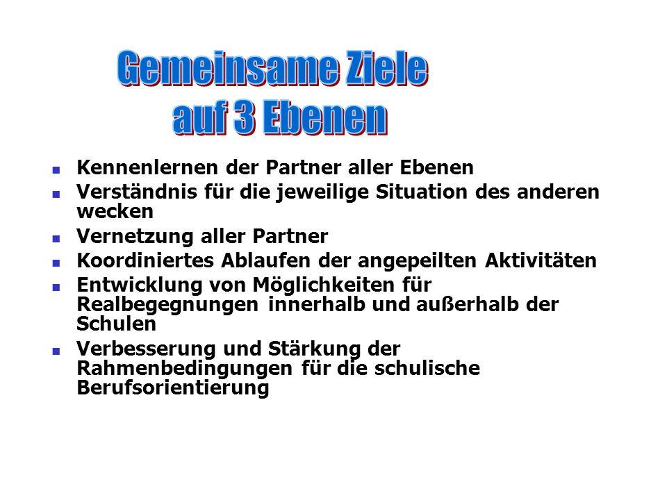 Gemeinsame Ziele auf 3 Ebenen Kennenlernen der Partner aller Ebenen