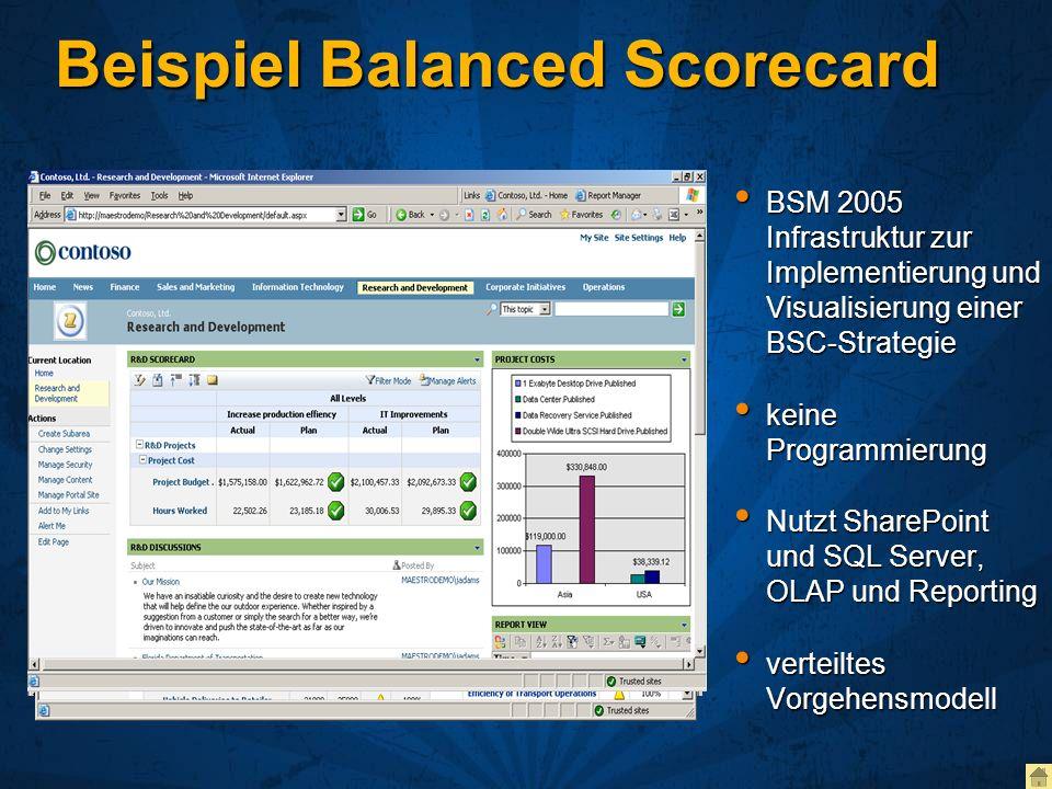 Beispiel Balanced Scorecard