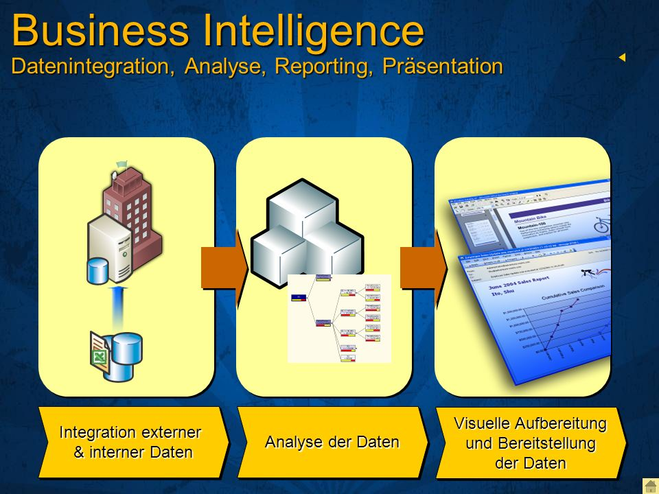 Business Intelligence Datenintegration, Analyse, Reporting, Präsentation