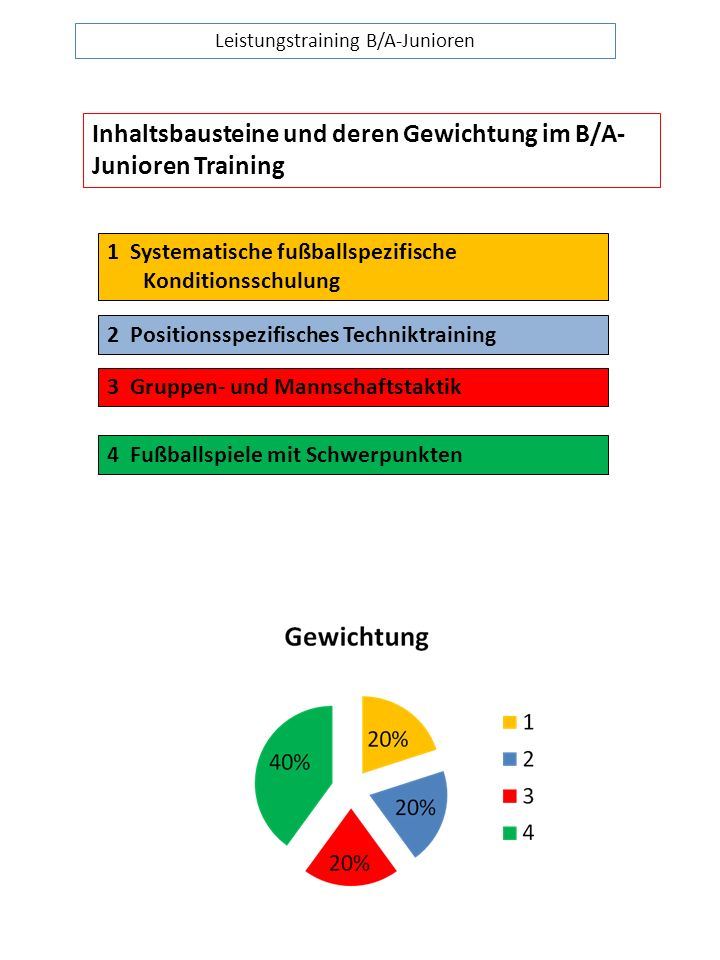 Leistungstraining B/A-Junioren