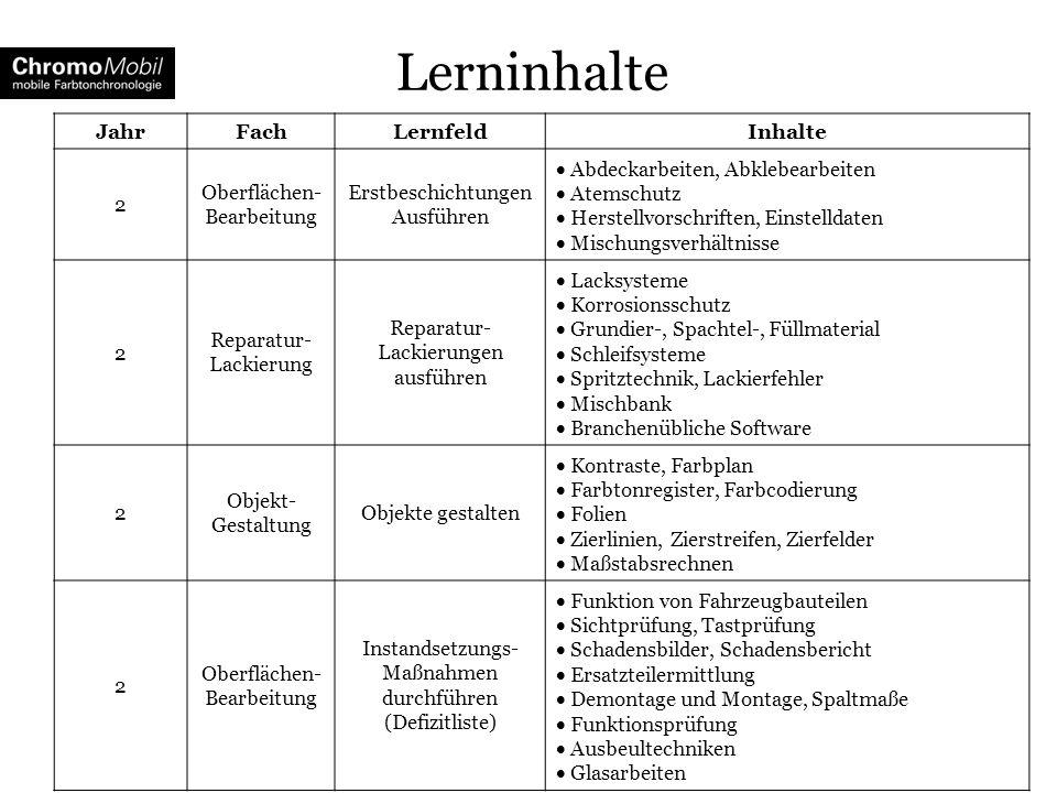 Lerninhalte Jahr Fach Lernfeld Inhalte 2 Oberflächen-Bearbeitung