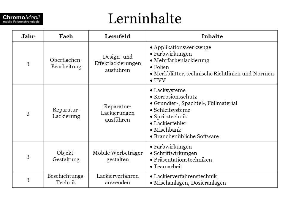 Lerninhalte Jahr Fach Lernfeld Inhalte 3 Oberflächen-Bearbeitung