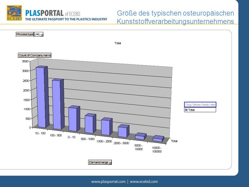 Größe des typischen osteuropäischen Kunststoffverarbeitungsunternehmens