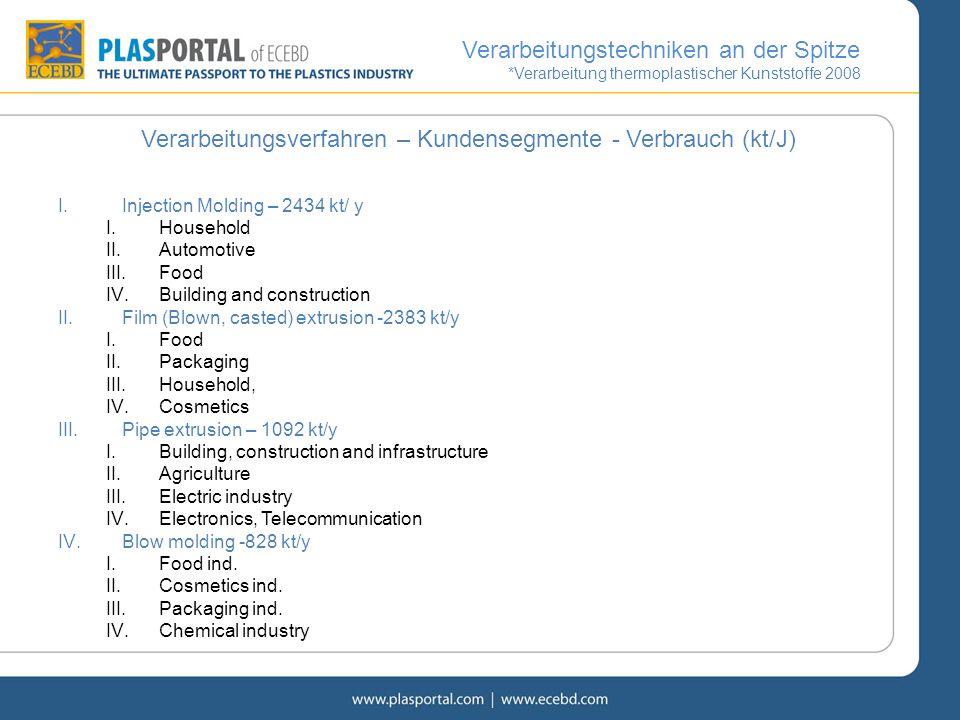 Verarbeitungsverfahren – Kundensegmente - Verbrauch (kt/J)
