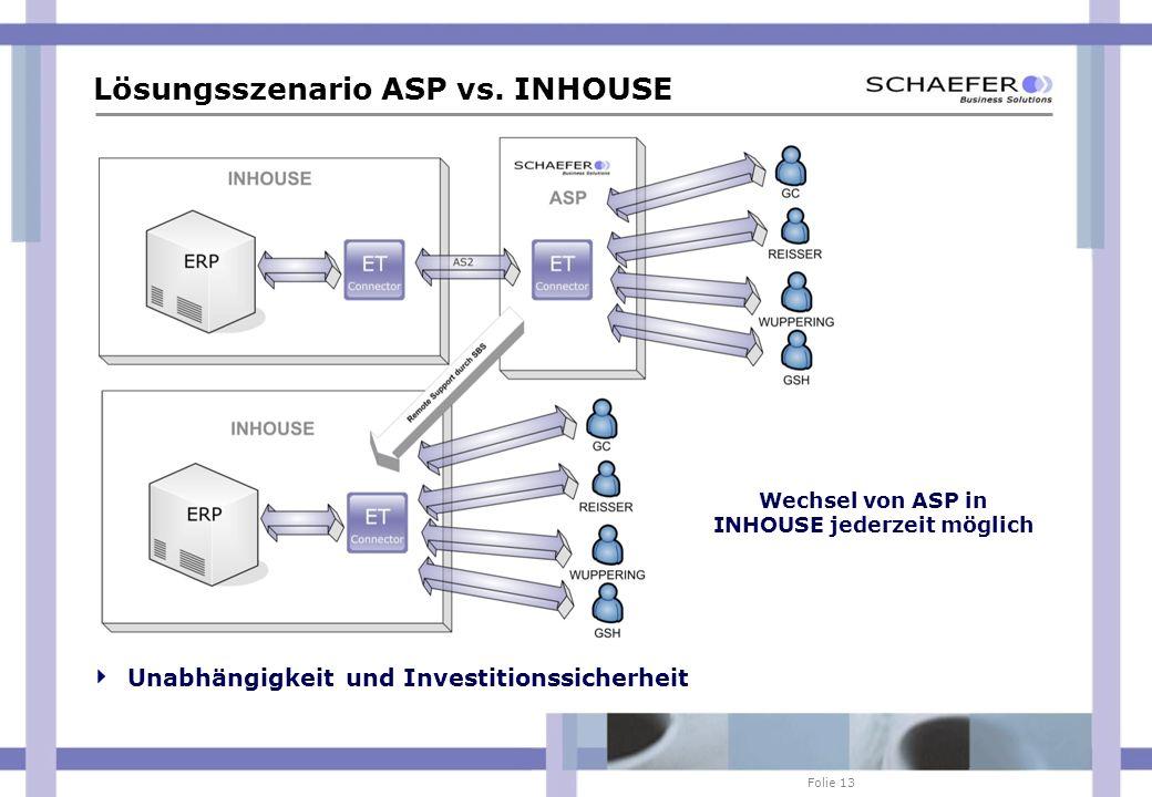 Lösungsszenario ASP vs. INHOUSE