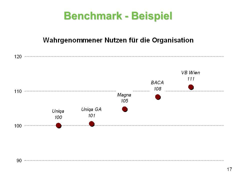 Benchmark - Beispiel