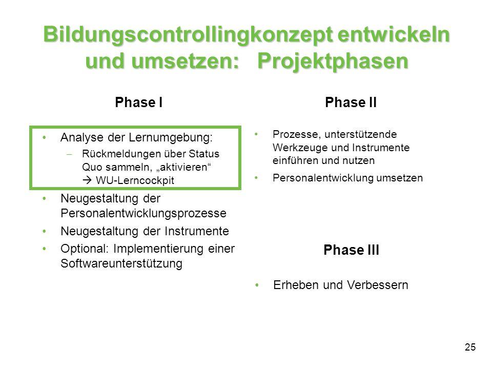 Bildungscontrollingkonzept entwickeln und umsetzen: Projektphasen