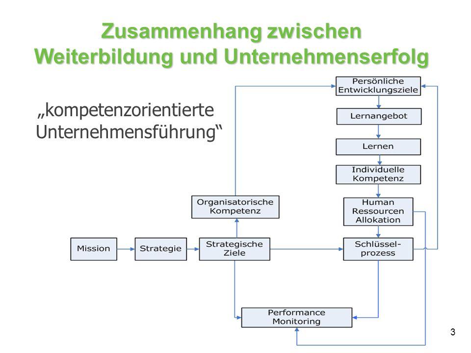 Zusammenhang zwischen Weiterbildung und Unternehmenserfolg
