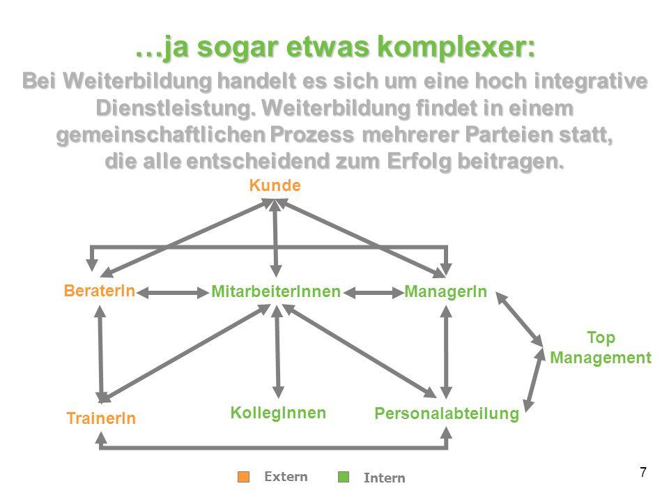 …ja sogar etwas komplexer: