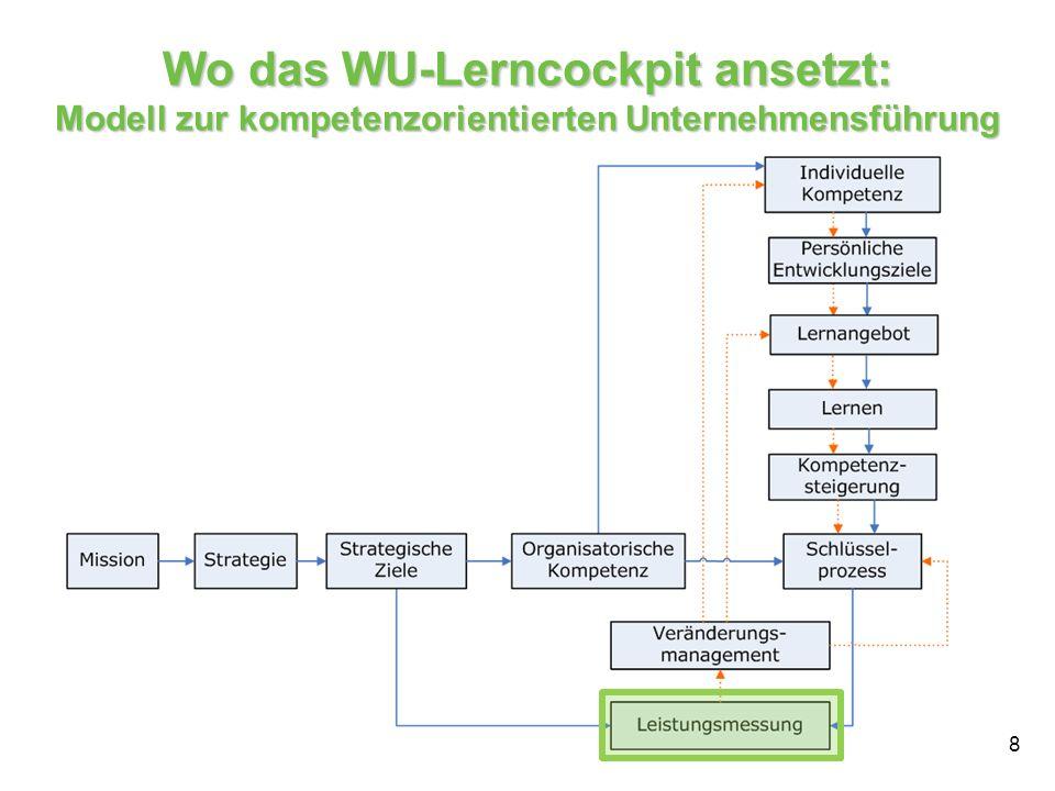 Wo das WU-Lerncockpit ansetzt: Modell zur kompetenzorientierten Unternehmensführung