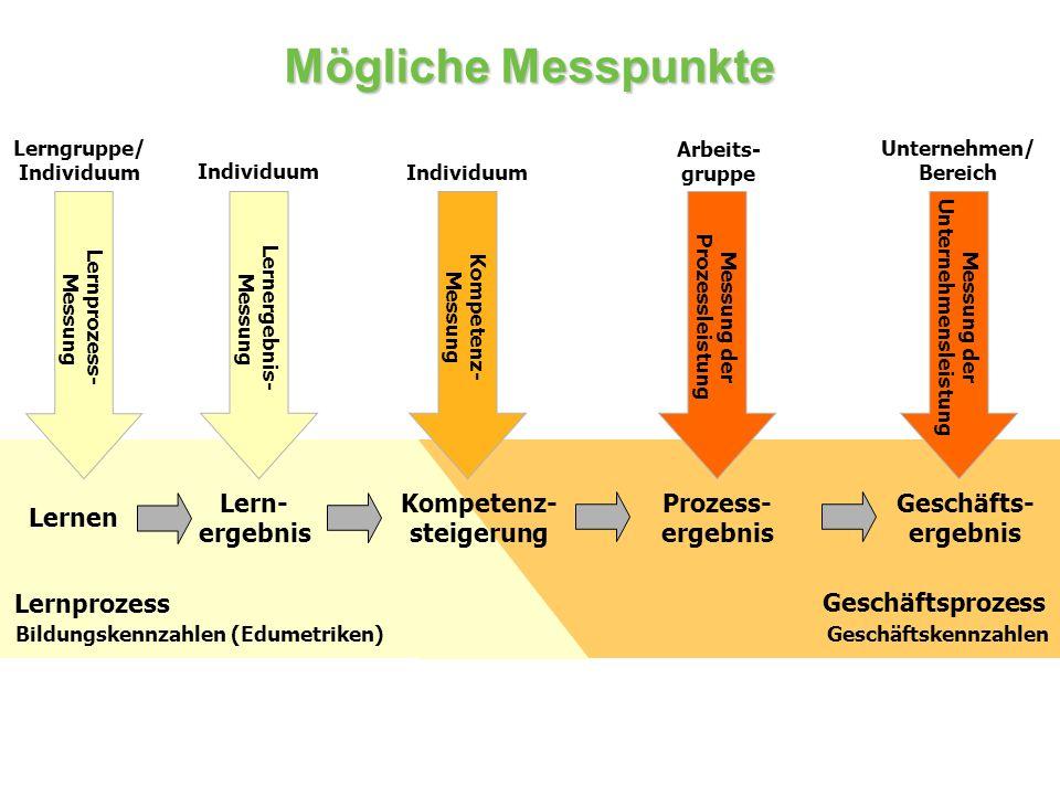 Mögliche Messpunkte Lern- ergebnis Prozess- ergebnis