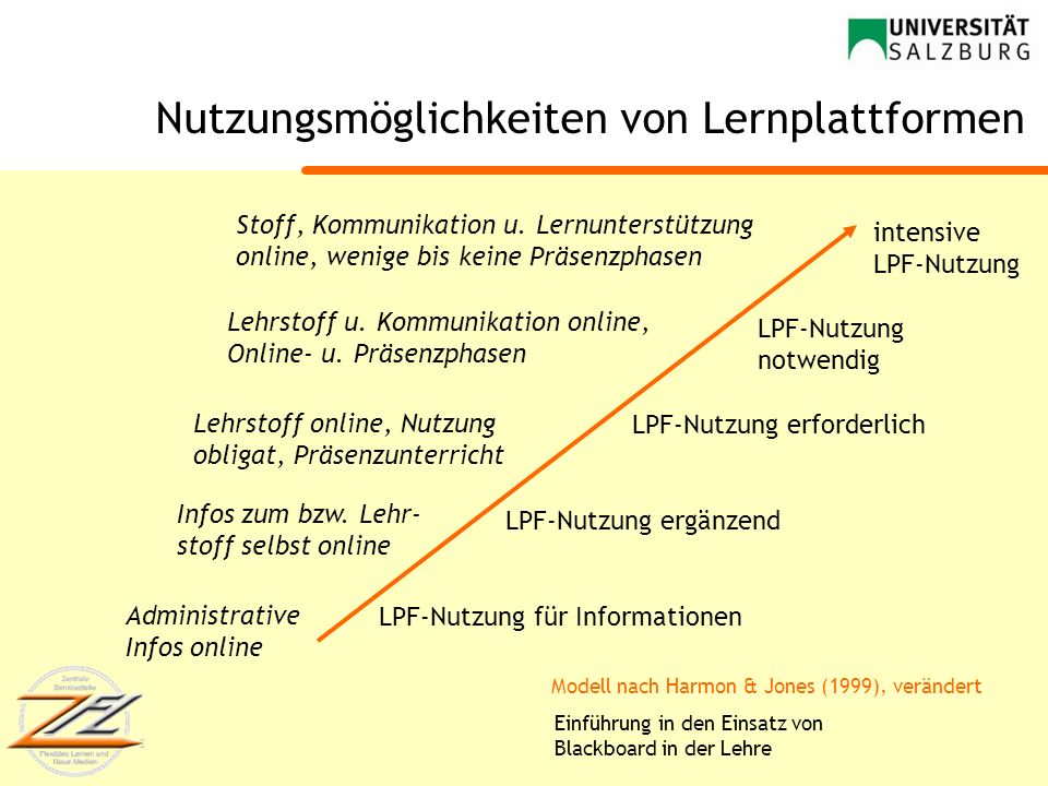 Nutzungsmöglichkeiten von Lernplattformen