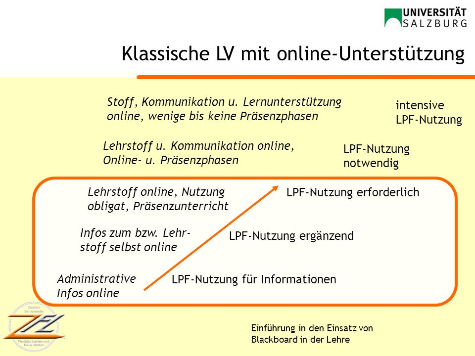 Klassische LV mit online-Unterstützung
