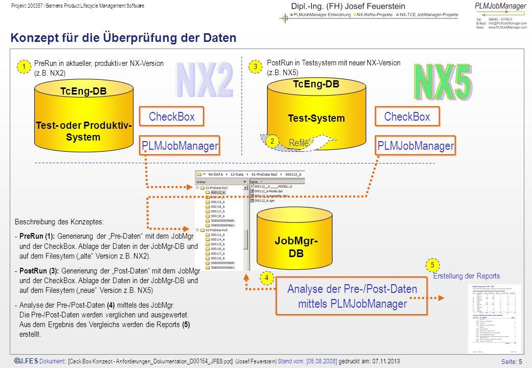 Konzept für die Überprüfung der Daten