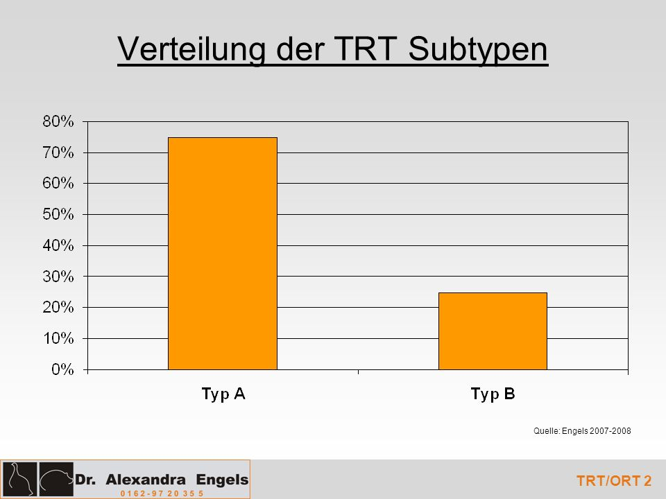 Verteilung der TRT Subtypen